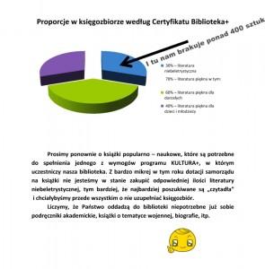 Proporcje_w_księgozbiorze_według_Certyfikatu_Biblioteka-1